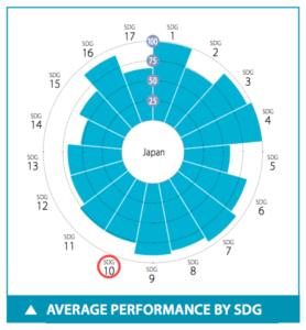 日本のSDGs目標10達成度スコア