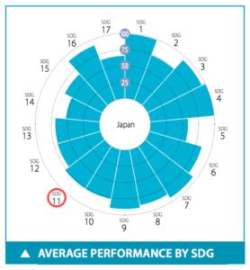 日本のSDGs目標11達成度スコア