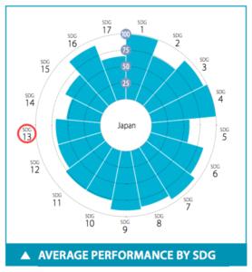 日本のSDGs目標13達成度スコア