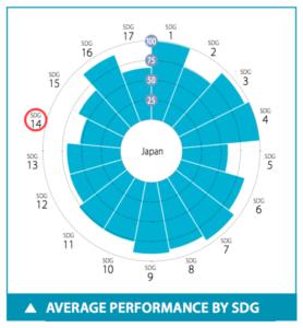 日本のSDGs目標14達成度スコア
