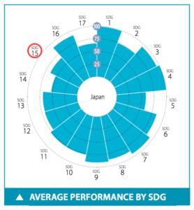日本のSDGs目標15達成度スコア