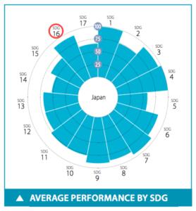 日本のSDGs目標16達成度スコア