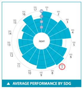 日本のSDGs目標7達成度スコア