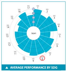日本のSDGs目標8達成度スコア