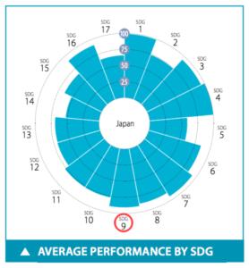日本のSDGs目標9達成度スコア