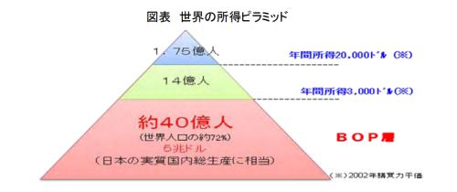 世界の所得ピラミッド