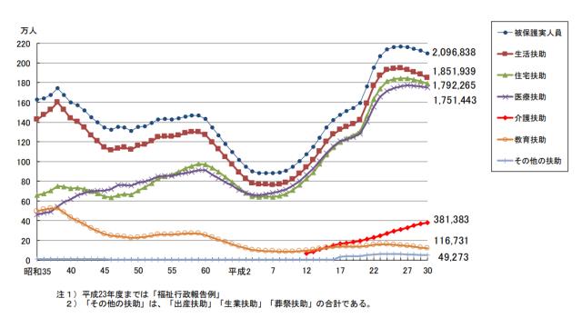 生活保護受給者の推移グラフ