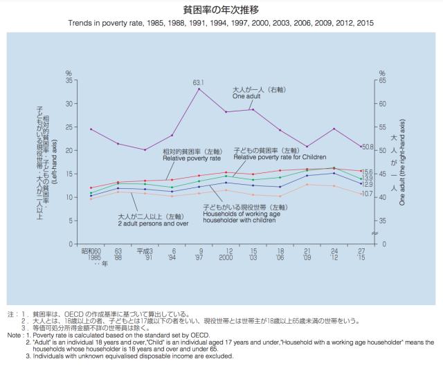 貧困率の年次推移(厚生労働省)