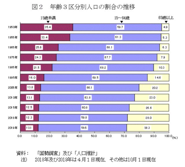人口割合の推移グラフ