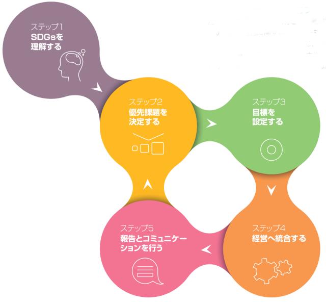 SDG Compassの5つのステップ