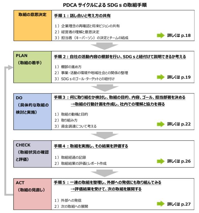 PDCAサイクルによるSDGsの取組手順
