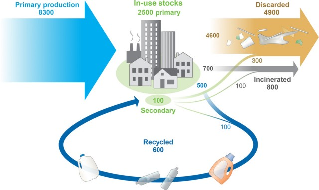 Production, use, and fate of all plastics ever made