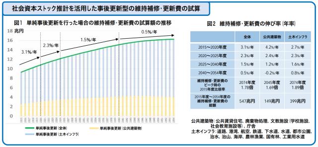 インフラ維持補修・更新費の中長期展望(内閣府)