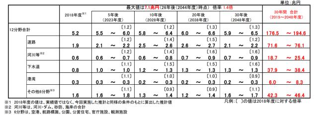 国土交通省所管分野における社会資本の将来の維持管理・更新費の推計