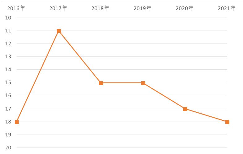 SDGsランキング_2016-2021
