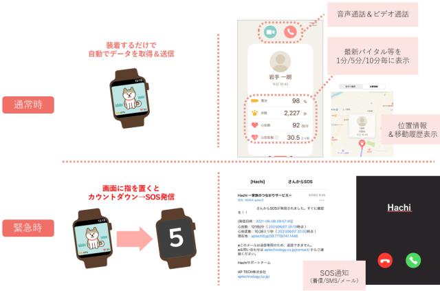 Hachiのイメージ図1