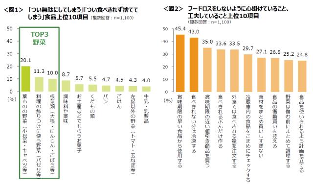 フードロスに関する調査グラフ1