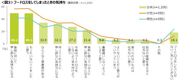 フードロスに関する調査グラフ2