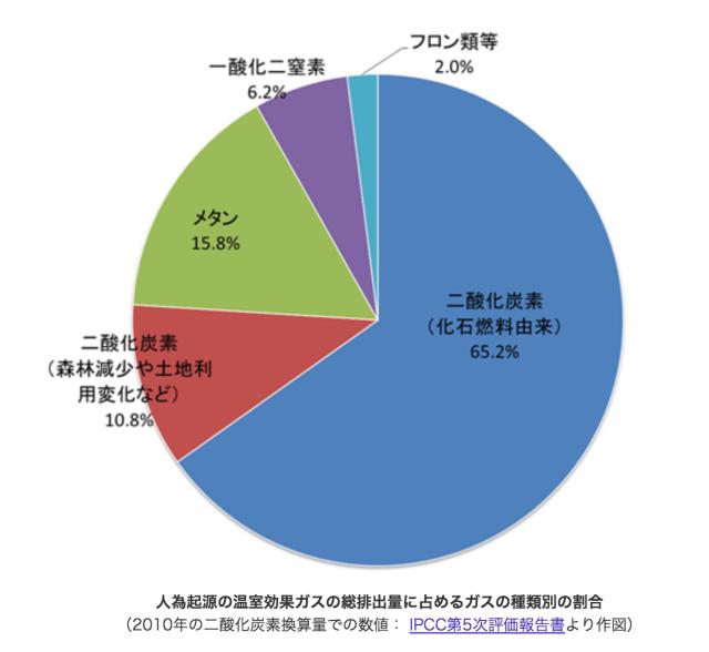 温室効果ガスの割合