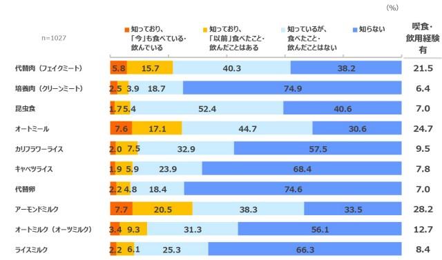 代替食アンケート調査結果グラフ1