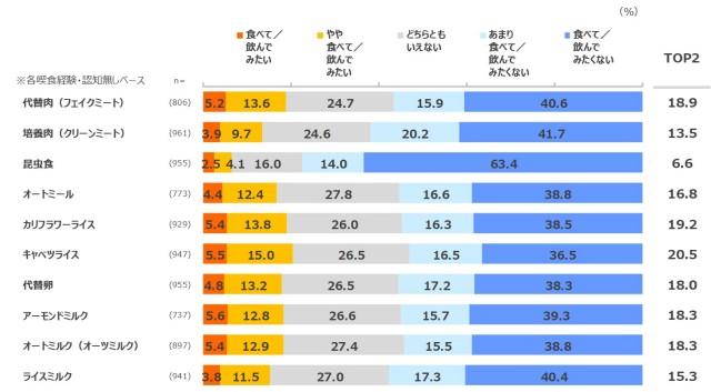 代替食アンケート調査結果グラフ2