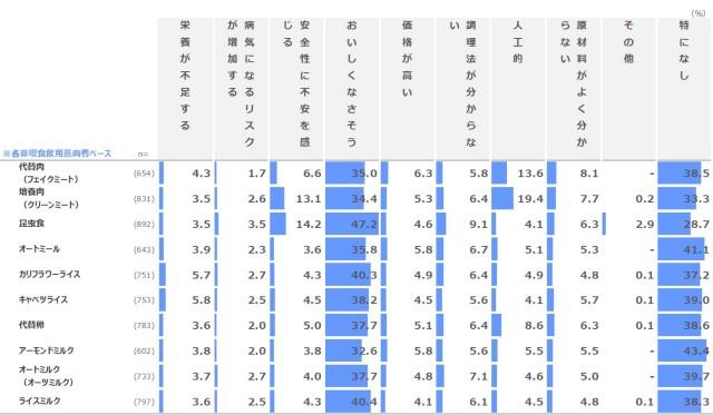 代替食アンケート調査結果グラフ4