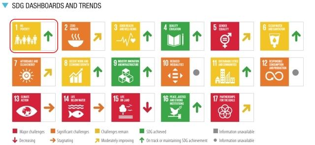 SDGs目標1.達成度_評価と傾向_2021