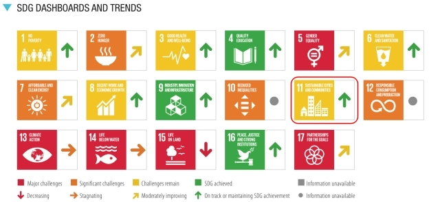SDGs目標11.達成度_評価と傾向_2021