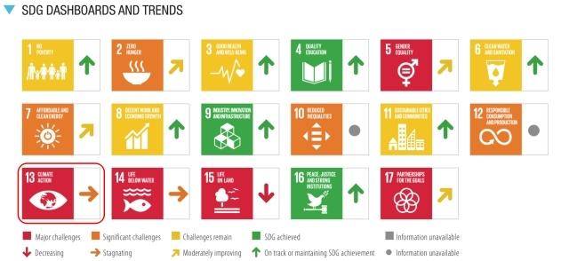 SDGs目標13.達成度_評価と傾向_2021