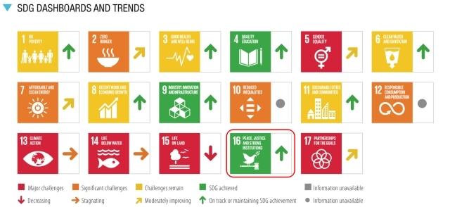 SDGs目標16.達成度_評価と傾向_2021