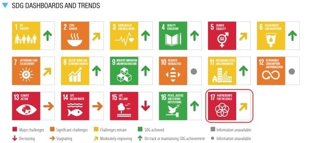 SDGs目標17.達成度_評価と傾向_2021