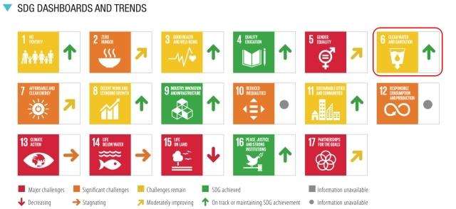 SDGs目標6.達成度_評価と傾向_2021