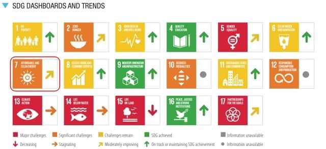 SDGs目標7.達成度_評価と傾向_2021