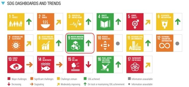 SDGs目標9.達成度_評価と傾向_2021