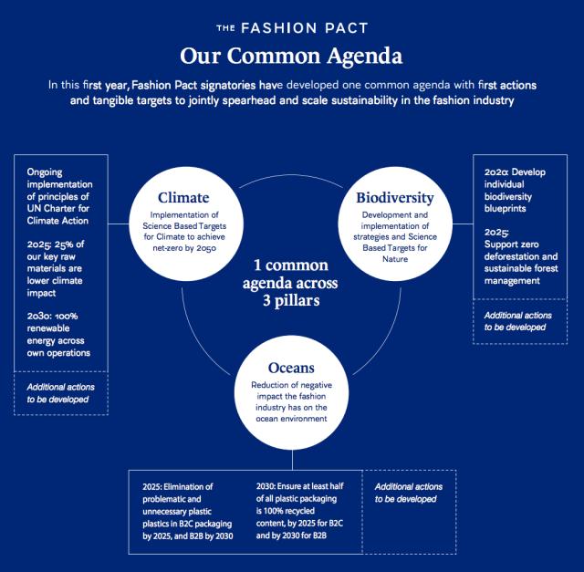 ファッション協定の3つの共通目標