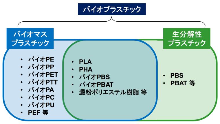 バイオプラスチックの分類整理