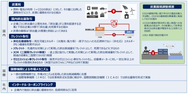 カーボンプライシング全体像(環境省)