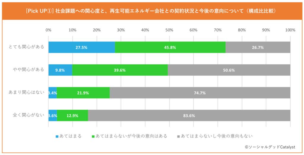 再生可能エネルギー会社との契約状況と今後の意向(構成比比較)